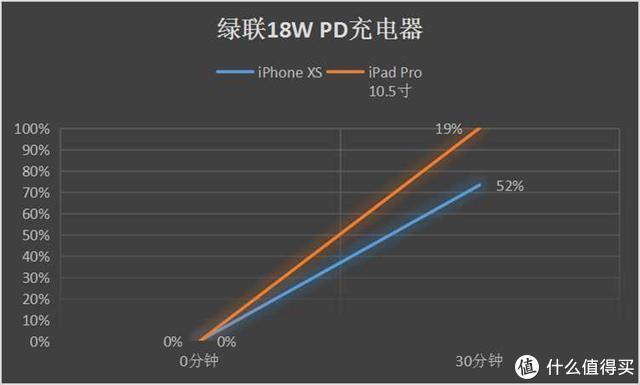 涨知识!给 iPhone 和 iPad 快充,充电器功率越大就越快吗?