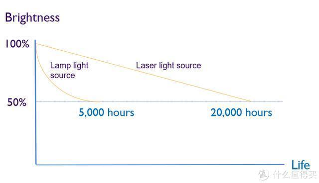 (光源衰减曲线图:实验室测试数据,受使用环境、使用习惯影响有个别差异)