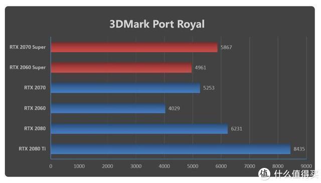 低端CPU不能用中高端显卡玩光追踪游戏?用新品显卡2060Super验证