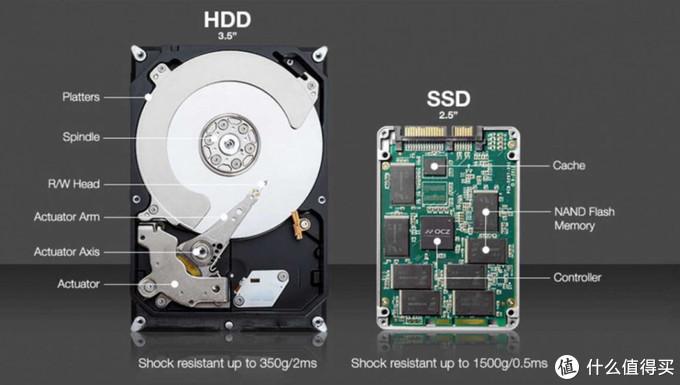 你的硬盘有多快? 一文了解速度极限,教你提升「硬盘 / NAS」读写性能
