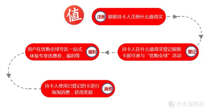 """""""银联优购全球""""活动上线公告,PC端/APP端全面开放"""