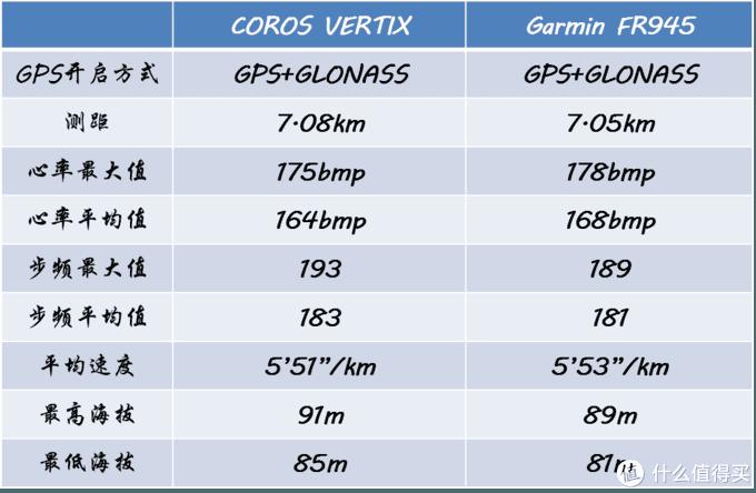 COROS VERTIX VS GARMIN FR945谁更能打?你想看的数据对比这里都有