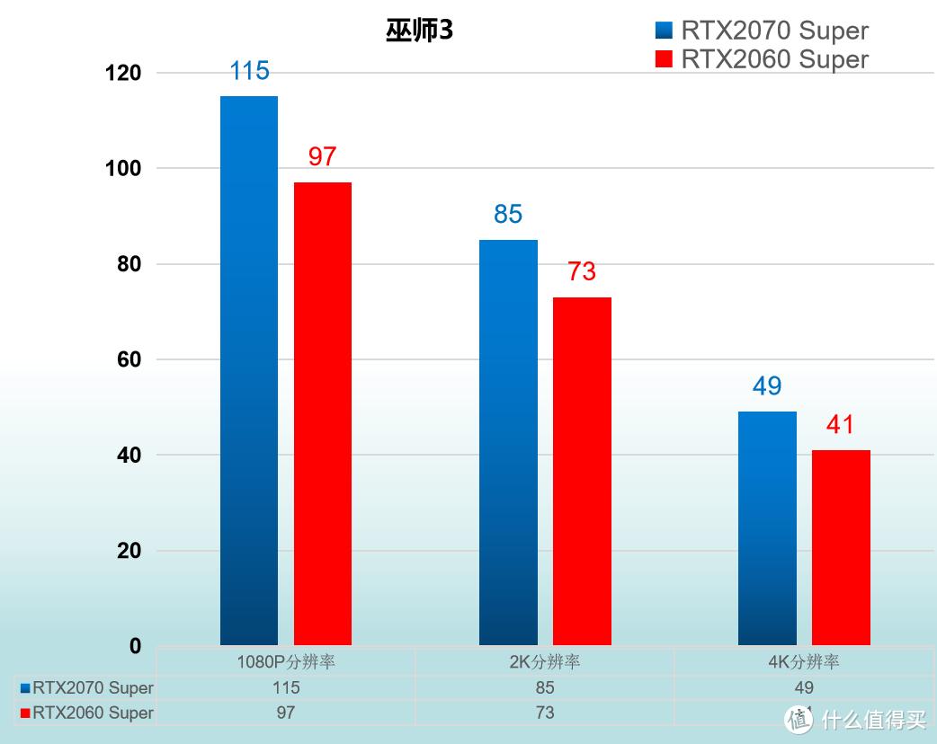 RTX2060 Super 与 RTX2070 Super 对比评测