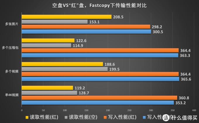 SSD空间占用对读写性能影响多大,附Lexar NS100 对比测试