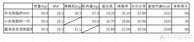 我这么胖一定是秤不对——华为、小米与专业体脂秤对比评测