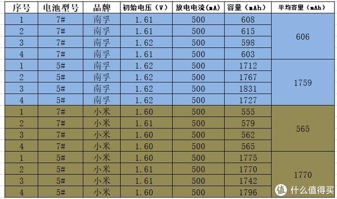 南孚聚能环与小米(紫米)彩虹电池的简单对比测试报告