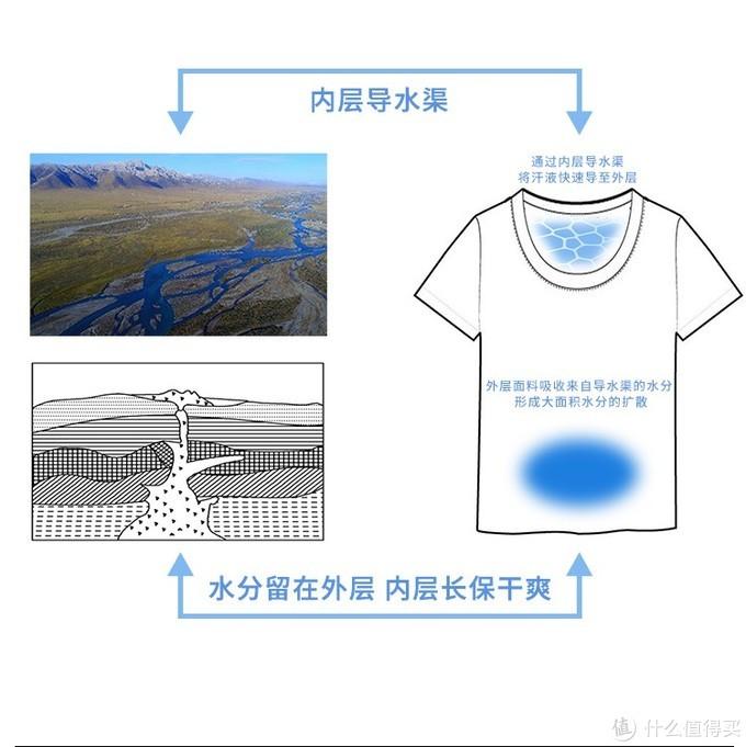 你出汗的样子好像水立方—纤维密码水立方导汗短袖轻评测