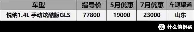 7月现代全系价格汇总:领动优惠3万1,名图直降3万4