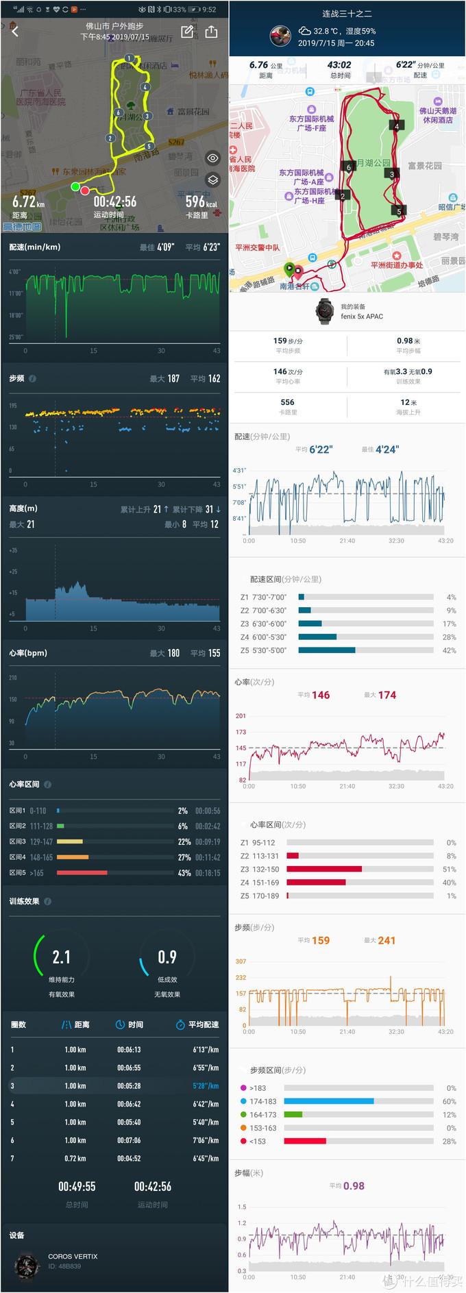 左侧为COROS的官方手机APP,右侧为GARMIN的佳速度APP,两款软件数据对比分析。在COROS这边同一个APP就实现了数据的采集和分析两种目的