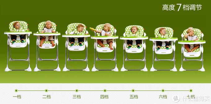 宝宝餐椅亲测 选对了人人都是大boss