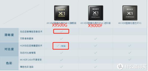 索尼新款X9500G/X8500G相比上代升级了哪些地方