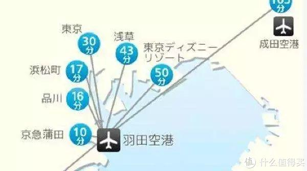 羽田机场在东京市区,要方便快捷许多