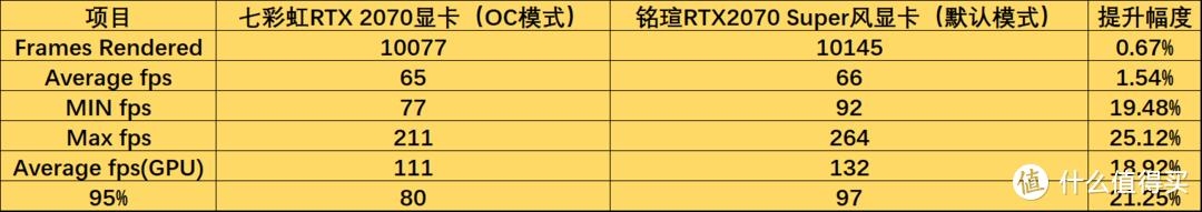 RTX 2070 Super相比RTX2070性能究竟提升了多少