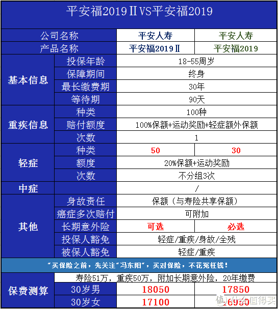 平安福2019升级版怎么样?平安福2019评测