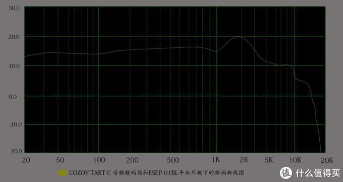 COZOY TAKT C 音频解码器上手体验,好音质不缺席