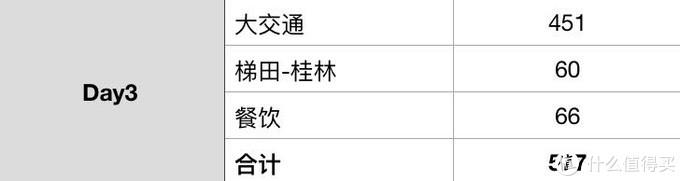 第三天 ¥577