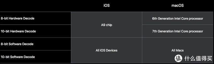 A9CPU按照这个说法是能硬解HEVC的,前提必须是系统版本是10.0以上