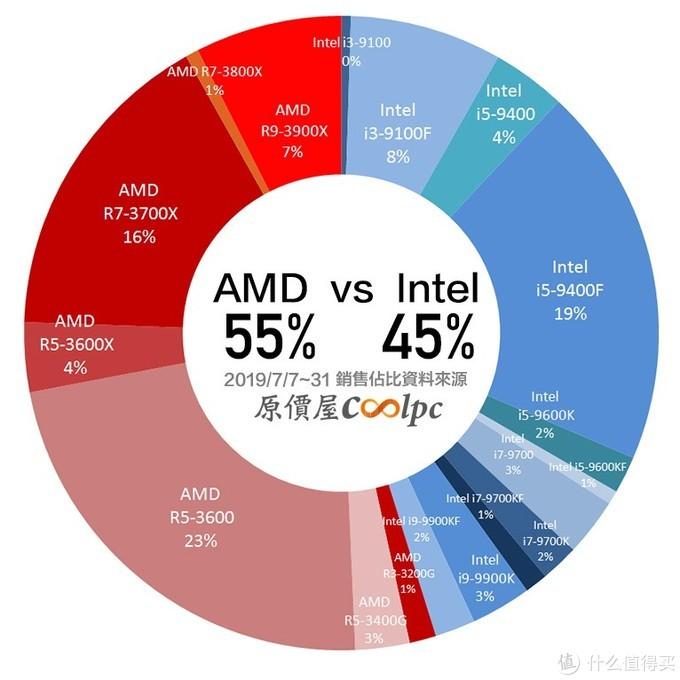 成功崛起:AMD Ryzen 3000全球市场大卖,各地销量占比超越intel英特尔