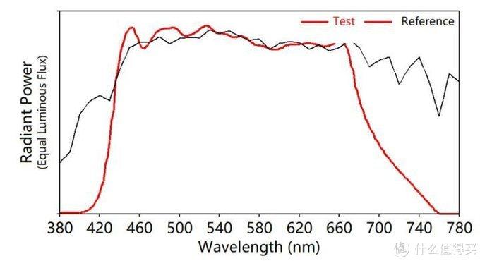 第一次拥有了能发出自然光线的 LED 光源 — thinkplus 自然光谱台灯