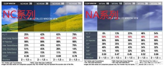NC系列各项指标都优于NA系列,就是反光率较高