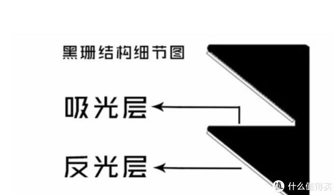 黑栅幕结构细节,反光层把来自投影机的光反射向观看者,上方的环境光吸收