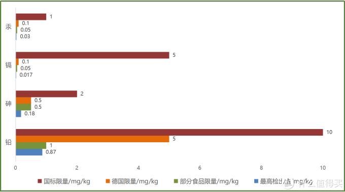 四类重金属最高检出值与不同标准限量对比图