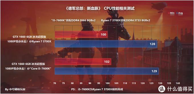 《德军总部:新血脉》—抗德射爆的延续,GTX 1660爽玩144HZ