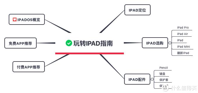 iPad文章结构