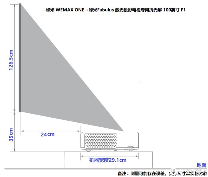 某品牌的安装数据,投100寸,机器后沿距墙24厘米,投射偏移加上机器厚度有35厘米