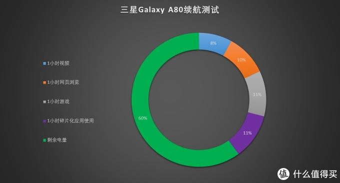180度炫转三摄,三星Galaxy A80评测