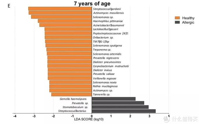 7岁健康儿童及过敏儿童口腔菌群的对比,左边橙色为健康儿童,右边黑色为过敏儿童