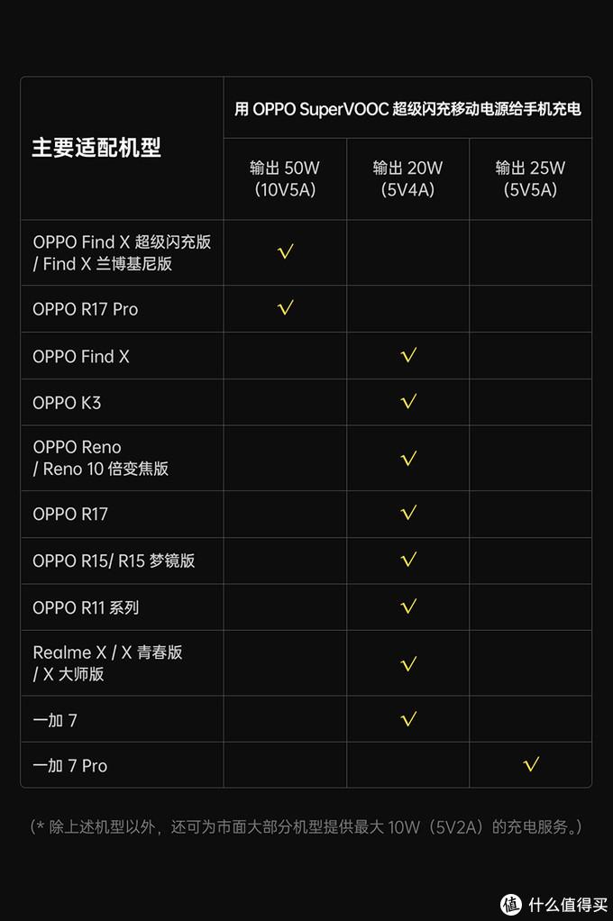 充电宝99元已完美?RAVPower 2万毫安PD、QC快充阿波罗号