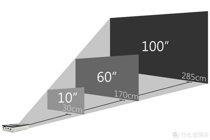 看攻略选智能投影,微投型和商务型到底差在哪里?