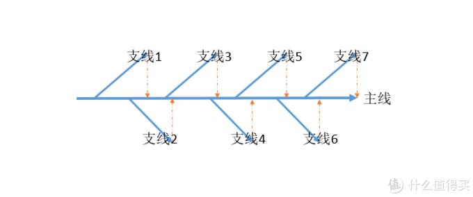 支线会对主线产生影响,再通过对支线的描述透露主线的进展