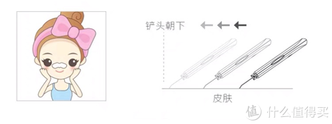 ▲Peeling模式使用方法示意图