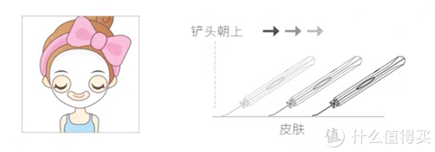 ▲Moist模式使用方法示意图