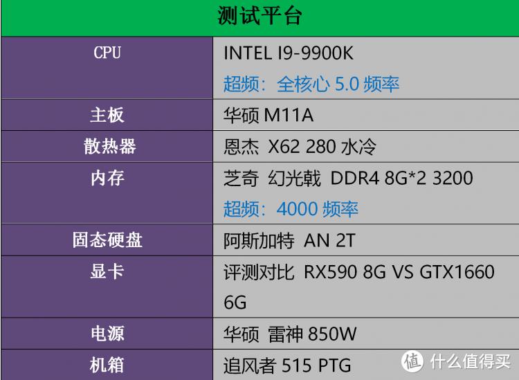 入门级显卡的较量: GTX1660 VS  RX590