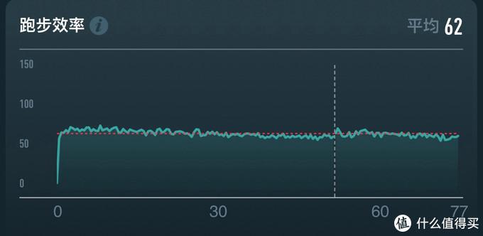 """""""小东西""""虽小,但比你更懂你自己 ——COROS POD跑步动态传感器评测"""