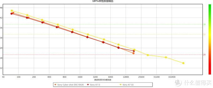 它无可替代,但你很可能不会喜欢它:索尼 RX1R