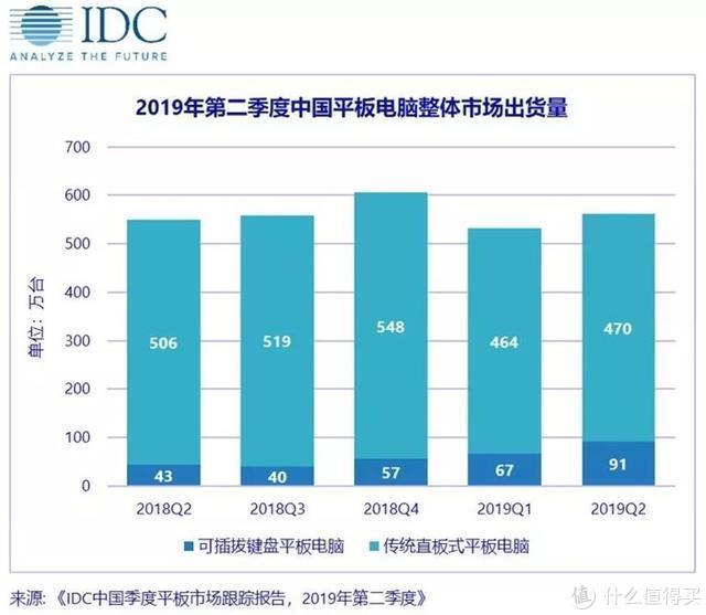 IDC公布上半年中国平板电脑出货量 腾讯视频推送疑似出错