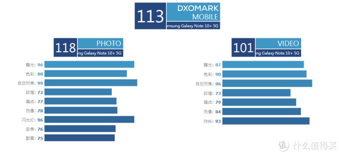 DxO榜单更新,华为P30 Pro被超越,自拍冠军位置易主!