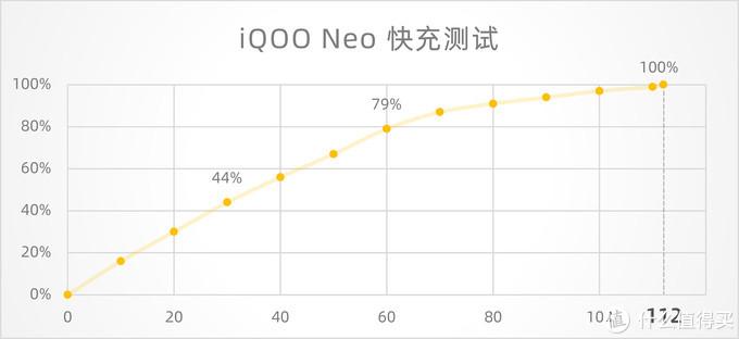 不到2000元也能满帧爽快吃鸡?游戏新势力,iQOO Neo体验评测