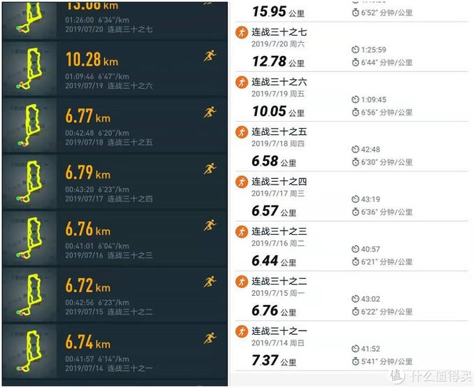 上图为7月底的跑步记录,左侧是COROS VERTIX 的数据,右侧是GARMINfenix 5X 的数据。