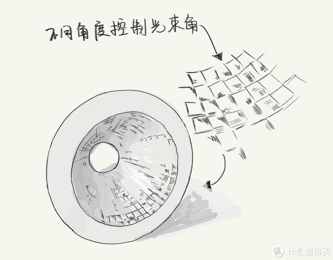 [原创]  漫画讲灯—现代筒射灯的区别