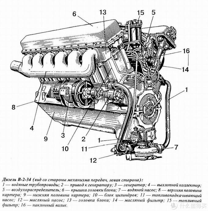 V-2 柴油机