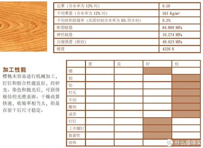 资料来自美国阔叶木外销委员会