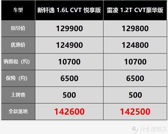 日产轩逸内容加强版 — 上市少五千,老款更划算