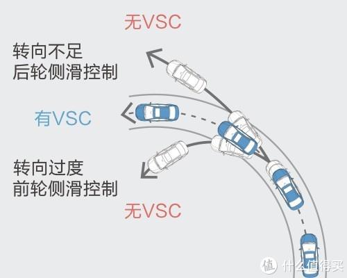 VSC车身稳定系统