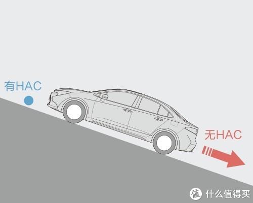 HAC坡路起步辅助系统
