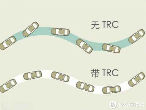 TRC牵引力控制系统